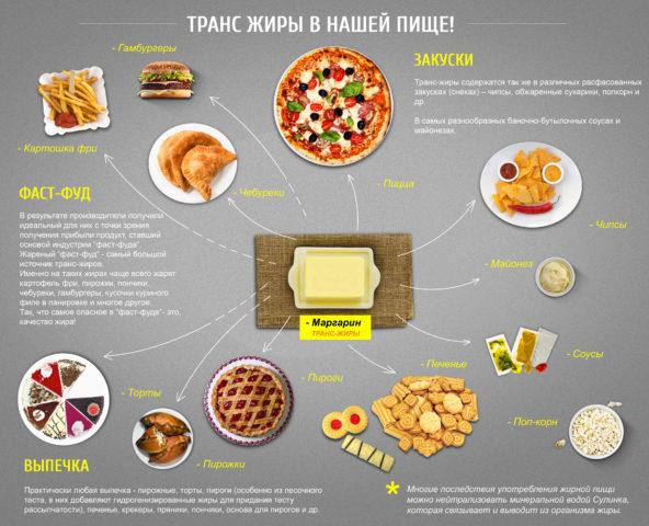 Транс-жиры в продуктах