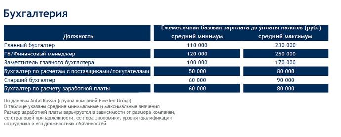 Количество главных бухгалтеров в организации мое дело демо версия