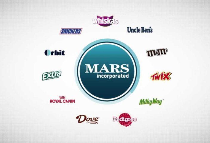 Логотипы крупнейших продуктовых компаний